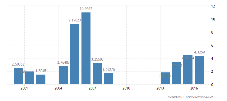 guinea food exports percent of merchandise exports wb data