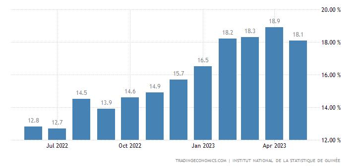 Guinea Food Inflation