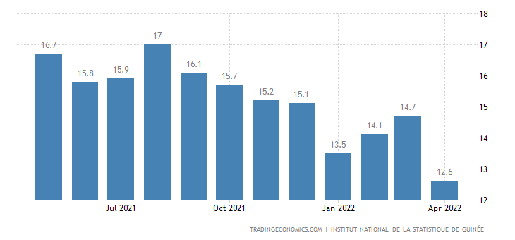 Guinea Food Inflation