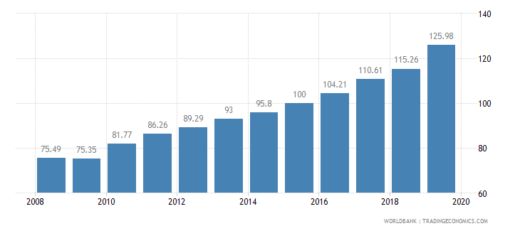 guinea food production index 1999 2001  100 wb data
