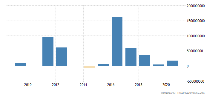 guinea foreign direct investment net inflows bop us dollar wb data