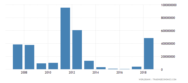 guinea foreign direct investment net inflows in reporting economy drs us dollar wb data