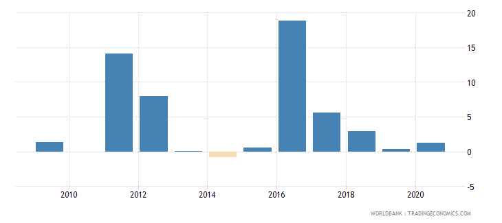 guinea foreign direct investment net inflows percent of gdp wb data