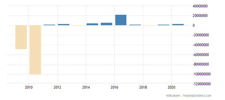 guinea foreign direct investment net outflows bop current us$ wb data