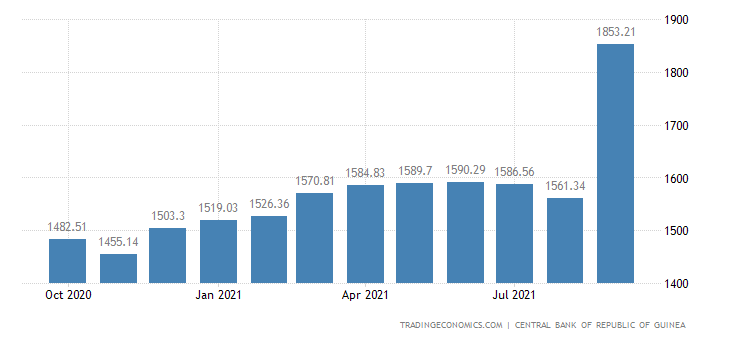 Guinea Foreign Exchange Reserves