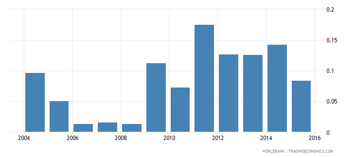 guinea foreign reserves months import cover goods wb data