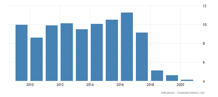 guinea forest rents percent of gdp wb data