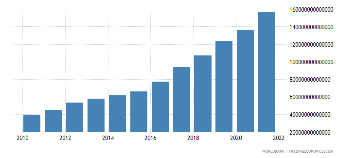 guinea gdp at market prices linked series current lcu wb data