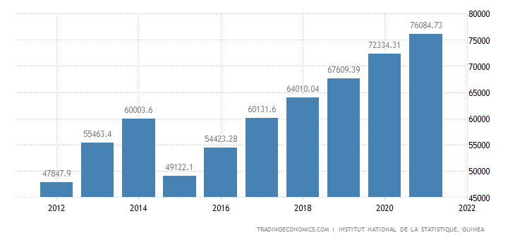 Guinea Gdp Constant Prices