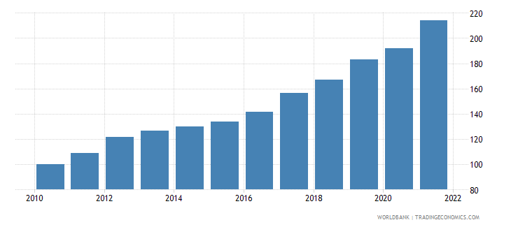 guinea gdp deflator base year varies by country wb data