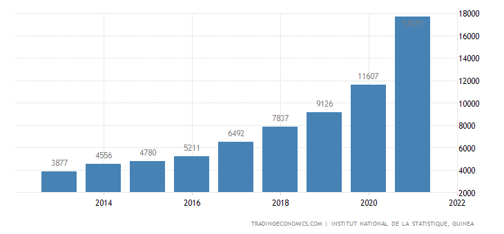 Guinea GDP From Public Administration