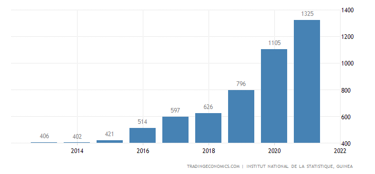 Guinea GDP From Utilities