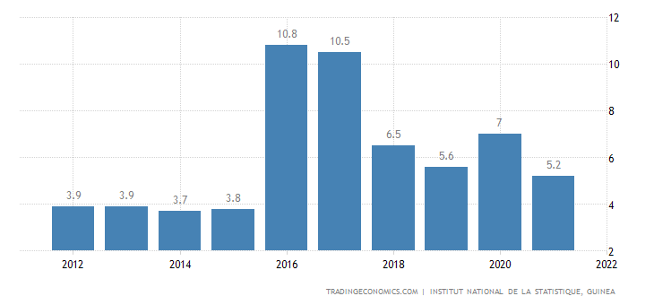 Guinea GDP Annual Growth Rate