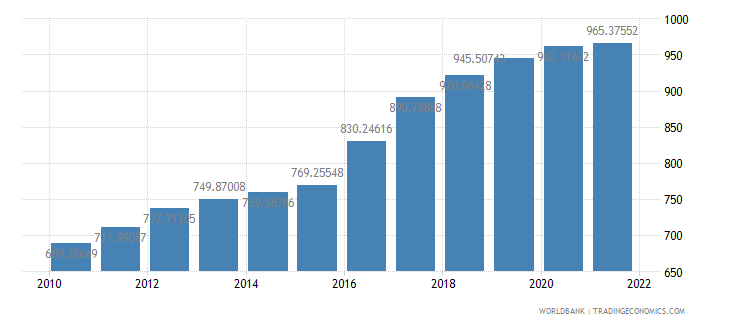 guinea gdp per capita constant 2000 us dollar wb data