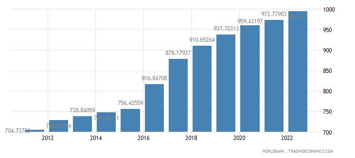 guinea gdp per capita constant 2000 us dollar wb data