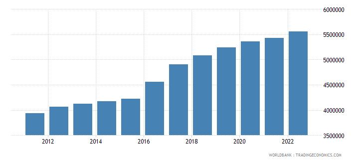 guinea gdp per capita constant lcu wb data