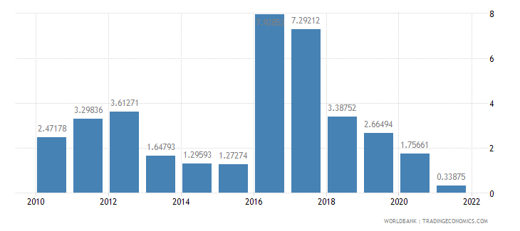 guinea gdp per capita growth annual percent wb data