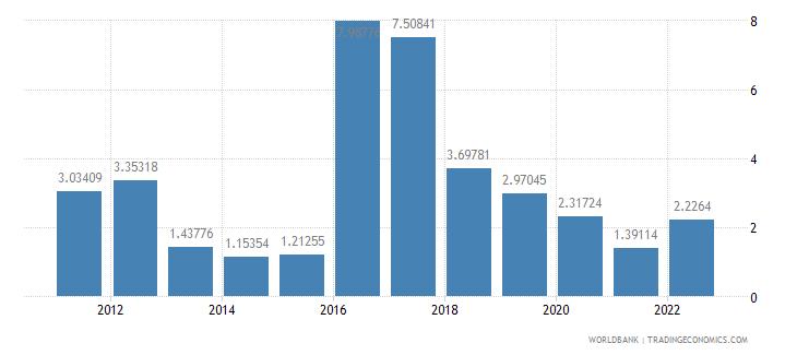 guinea gdp per capita growth annual percent wb data
