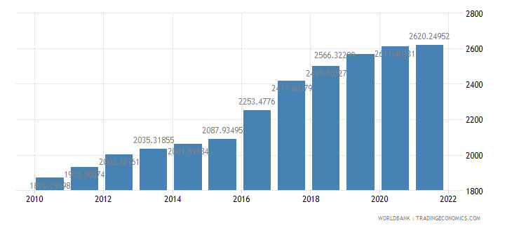 guinea gdp per capita ppp constant 2005 international dollar wb data