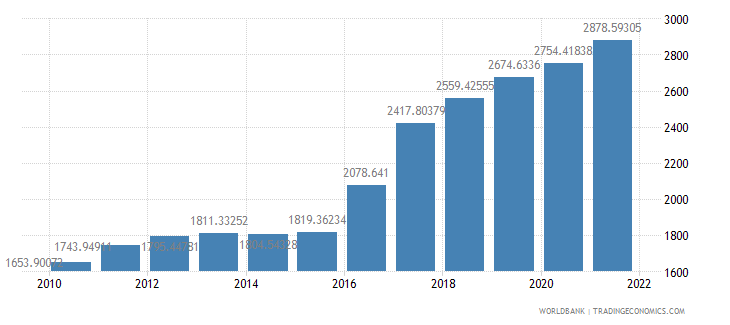 guinea gdp per capita ppp us dollar wb data