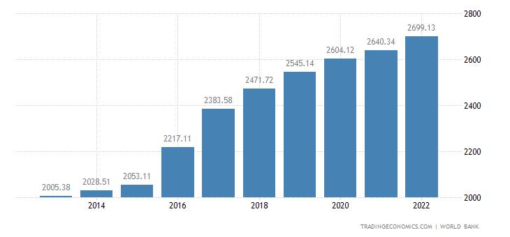Guinea GDP per capita PPP