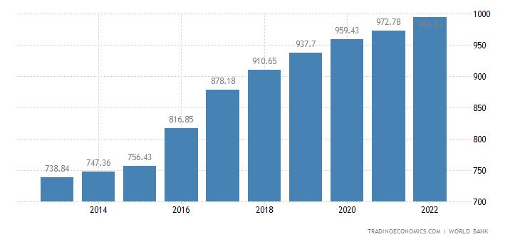 Guinea GDP per capita