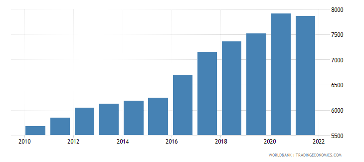 guinea gdp per person employed constant 1990 ppp $ wb data