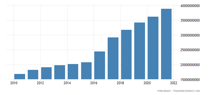 guinea gdp ppp us dollar wb data