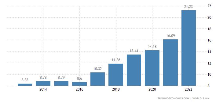 Guinea GDP