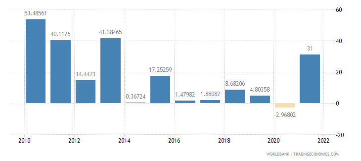 guinea general government final consumption expenditure annual percent growth wb data