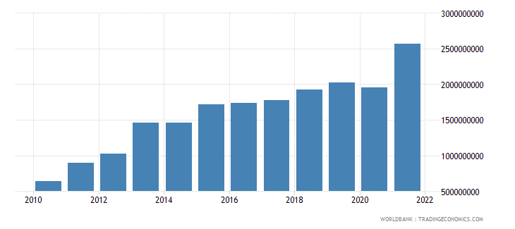 guinea general government final consumption expenditure constant 2000 us dollar wb data