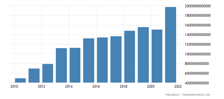 guinea general government final consumption expenditure constant lcu wb data