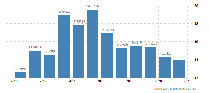 guinea general government final consumption expenditure percent of gdp wb data