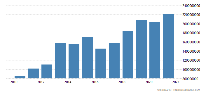 guinea general government final consumption expenditure us dollar wb data