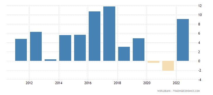guinea gni growth annual percent wb data