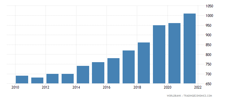 guinea gni per capita atlas method us dollar wb data