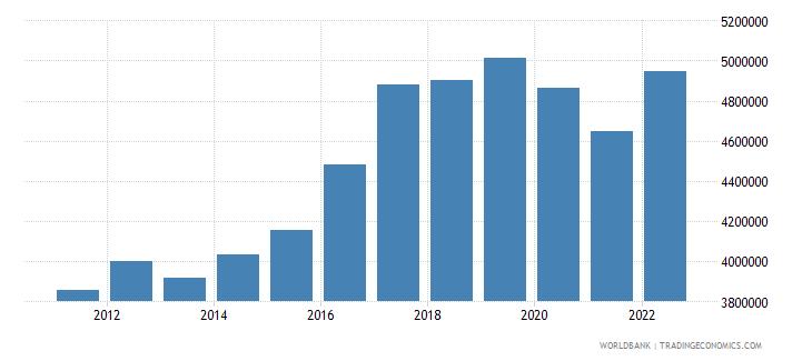 guinea gni per capita constant lcu wb data