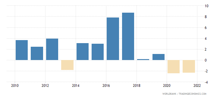 guinea gni per capita growth annual percent wb data