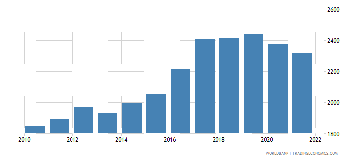 guinea gni per capita ppp constant 2011 international $ wb data