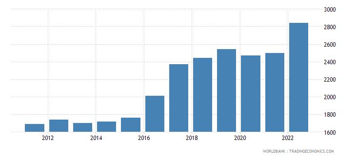 guinea gni per capita ppp us dollar wb data