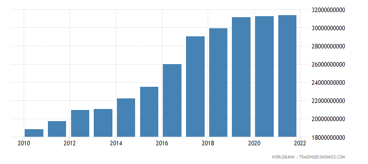 guinea gni ppp constant 2011 international $ wb data