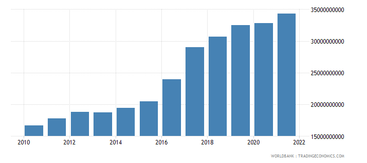 guinea gni ppp us dollar wb data