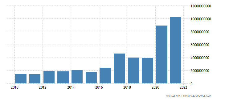 guinea goods exports bop us dollar wb data