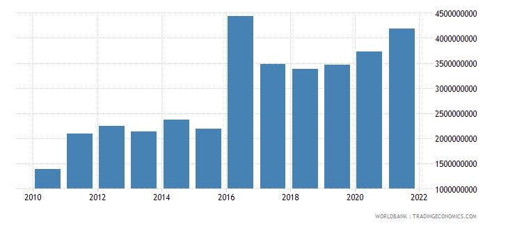 guinea goods imports bop us dollar wb data