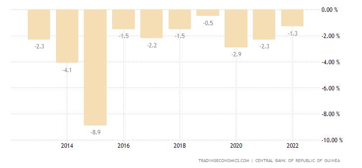 Guinea Government Budget