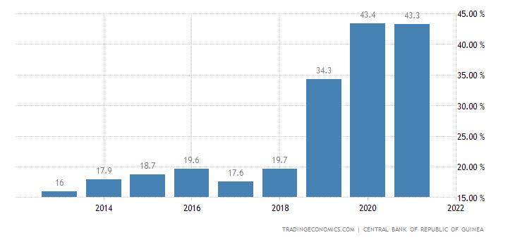 Guinea Government Debt to GDP