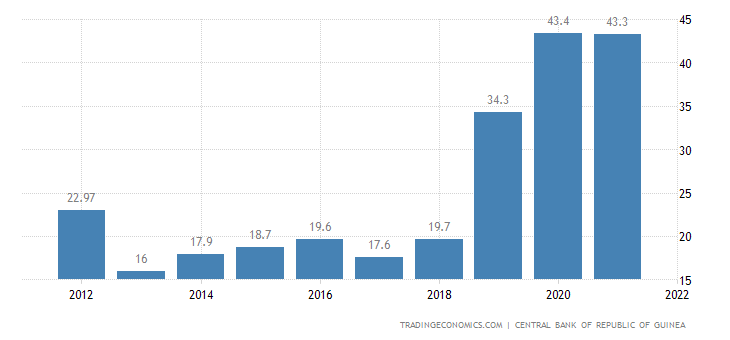 Guinea Government Debt to GDP