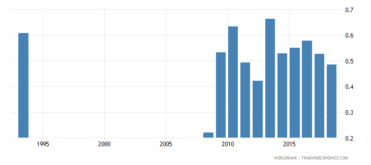 guinea government expenditure on secondary education as percent of gdp percent wb data