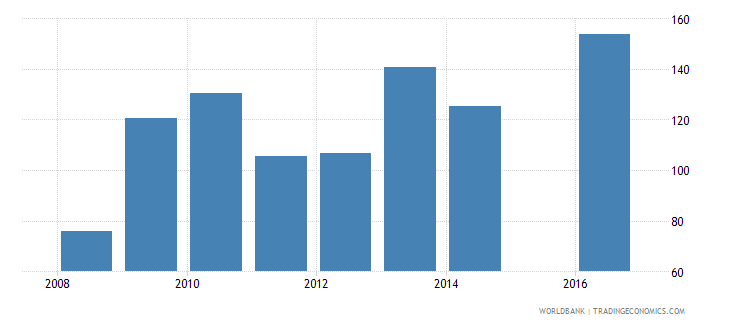 guinea government expenditure per primary student constant ppp$ wb data