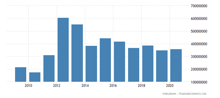 guinea grants excluding technical cooperation bop us dollar wb data